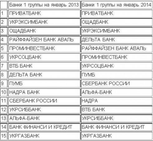 Смена лидеров в рейтинге банков Украины 2014 года