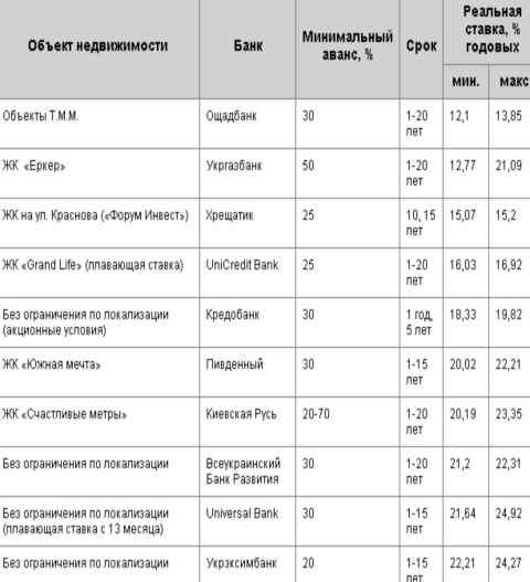 Ипотечное кредитование, обзор банков Украины на май 2014 год