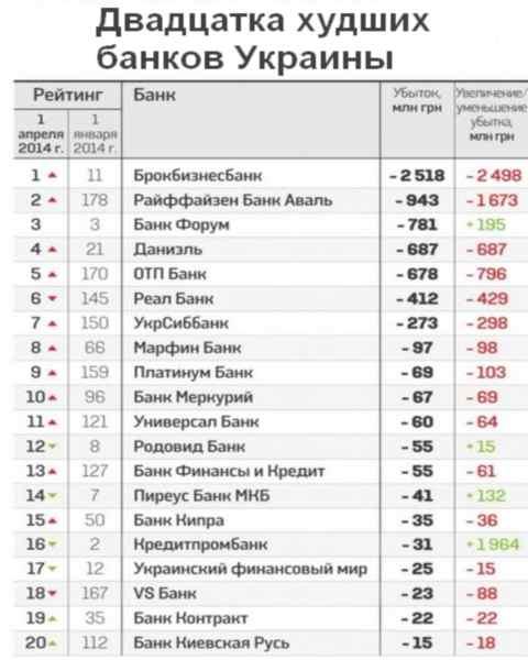 Рейтинг банков Украины – двадцатка худших