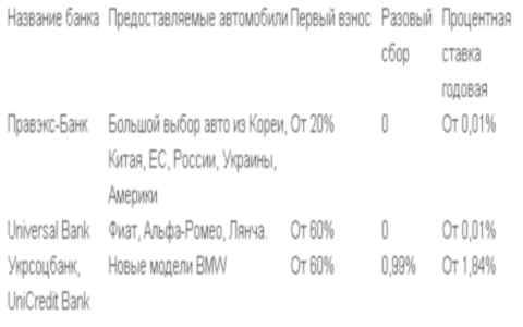 Самые выгодные предложения банков Украины по автокредитам