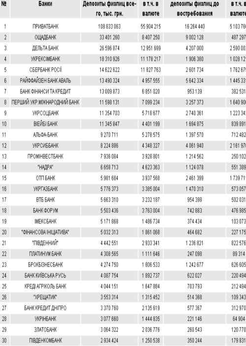 Рейтинг банков Украины: депозиты физлиц, ТОП-30