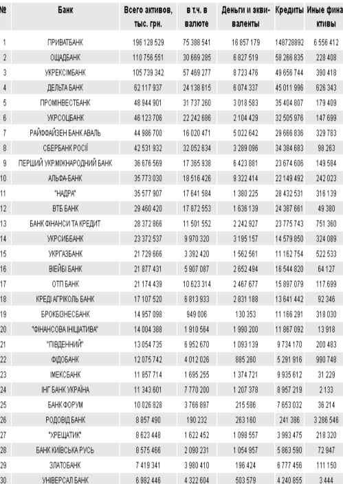 Рейтинг банков Украины по активам, ТОП-30