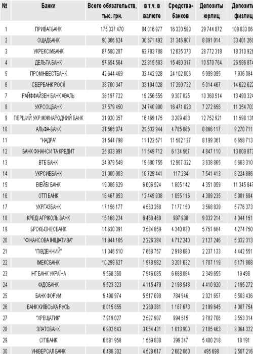 Рейтинг банков Украины по депозитам (всего), ТОП-30