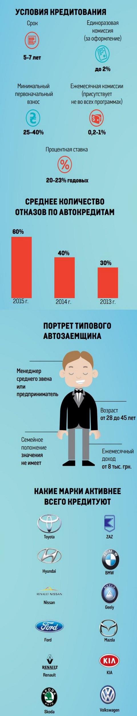 Изменения в правилах автокредитования  банков Украины