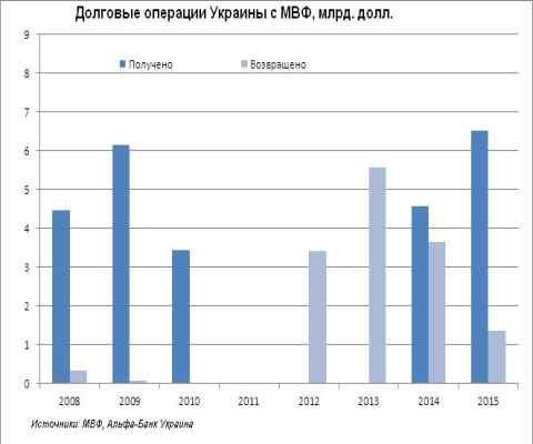 Проклятий транш: чому Україна не вчить історія роботи з МВФ