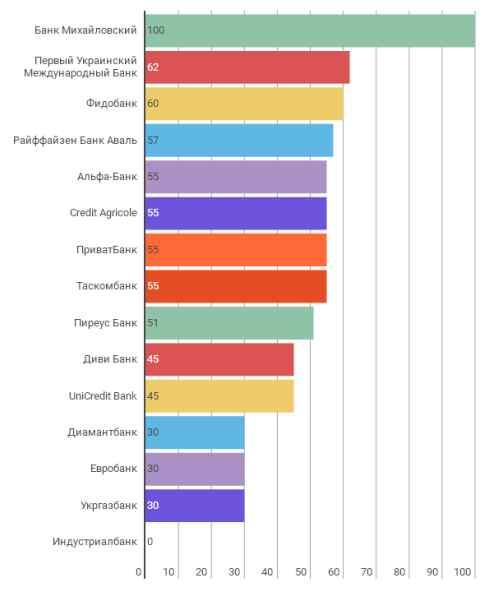 Льготные периоды банков Украины, с максимальным сроком.