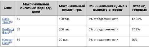 Кредитные карты от меньших банков Украины на 11 марта, 2016 года.