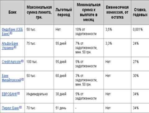 Таблица средних ставок и комиссий кредитных карт, выпущенных 50 крупнейшими банками Украины