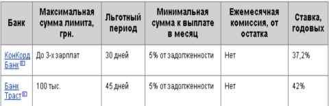 Таблица предложений по кредиткам, от меньших банков Украины, где используется минимальная ставка за использование кредитных средств.