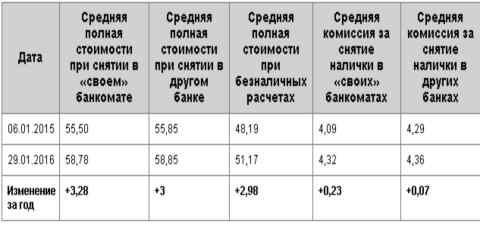 Таблица средних ставок и комиссий кредитных карт, выпущенных 50 крупнейшими банками Украины, используемых населением в течение года.