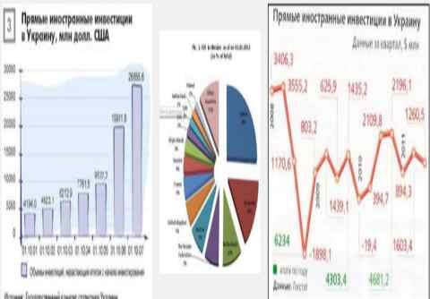 Иностранными инвесторами названы главные причины, почему в Украину не вкладывают деньги