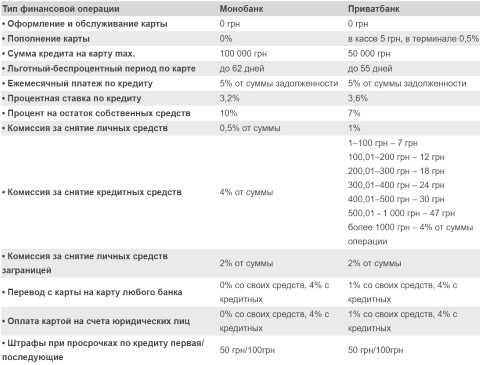 Тарифы и комиссии Монобанк и Приватбанк
